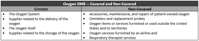 Oxygen DME -- Covered and Noncovered