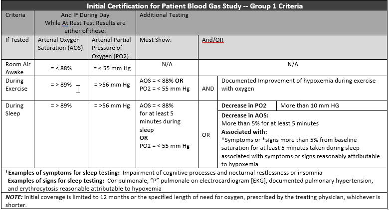 Initial Certification for Blood Gas Study - Group 1 Criteria