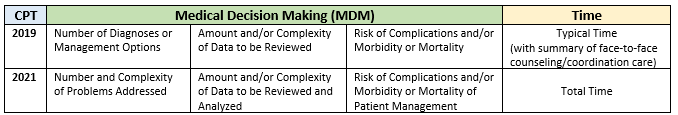 Comparison of 2019 to 2021 MDM Table
